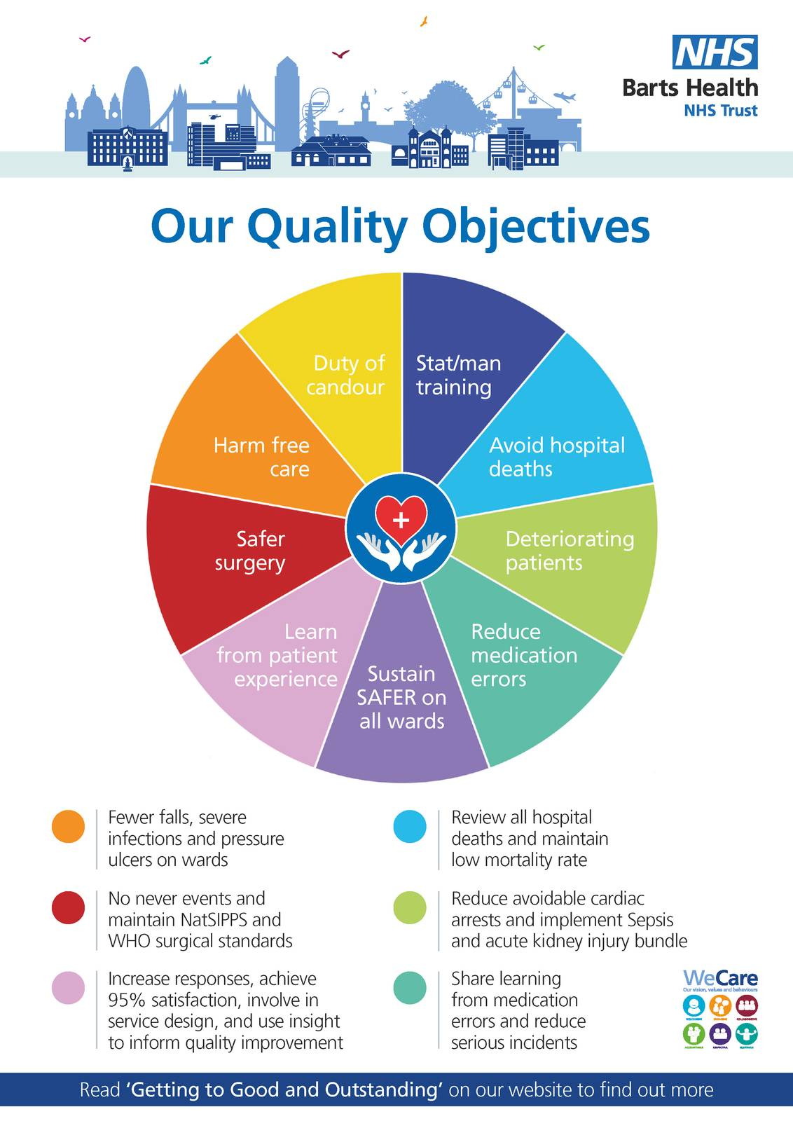 Our quality objectives