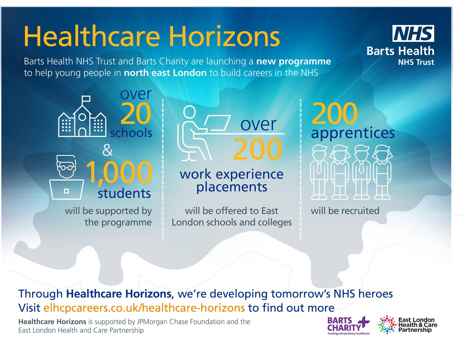 infographic for healthcare horizons
