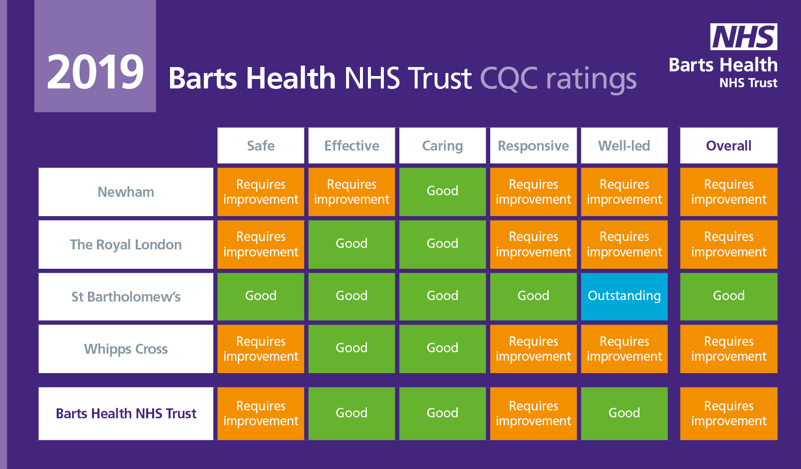 image-BH2619 CQC Results 2019 (Trust-wide).jpg