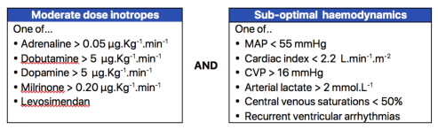 Patients with refractory cardiogenic shock